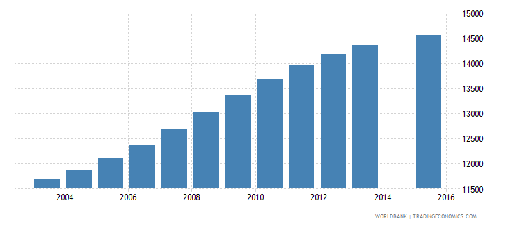 estonia population age 5 total wb data