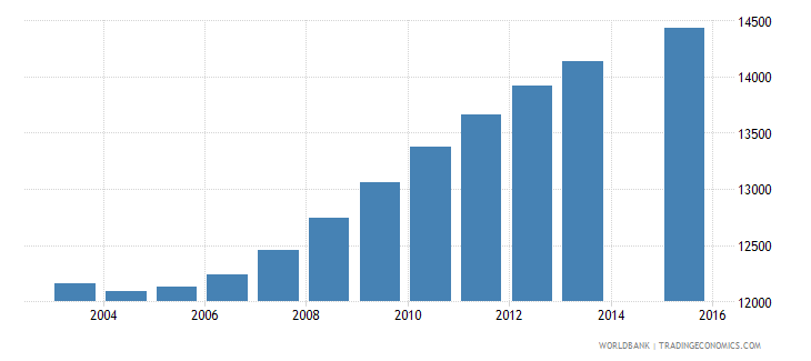 estonia population age 6 total wb data