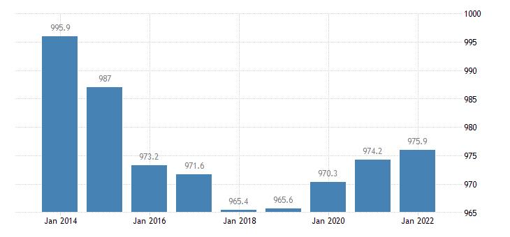 estonia population aged 15 74 eurostat data