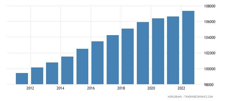 estonia population ages 0 14 female wb data