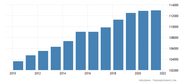 estonia population ages 0 14 male wb data