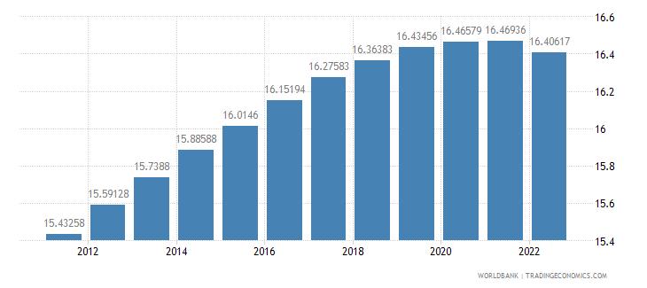 estonia population ages 0 14 percent of total wb data
