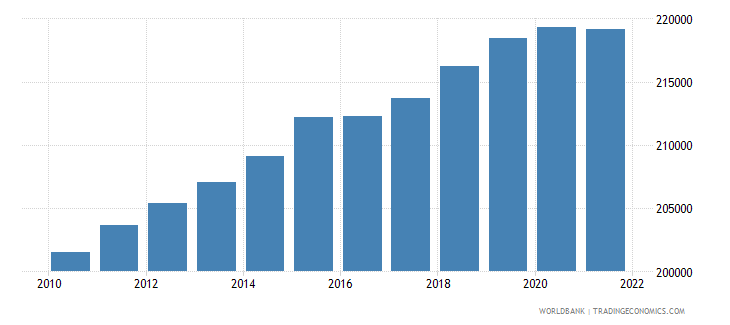 estonia population ages 0 14 total wb data