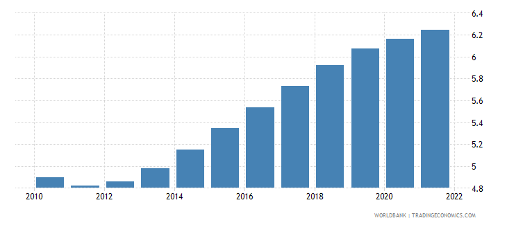 estonia population ages 10 14 male percent of male population wb data