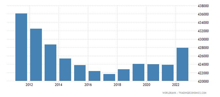 estonia population ages 15 64 male wb data
