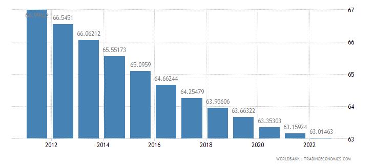 estonia population ages 15 64 percent of total wb data