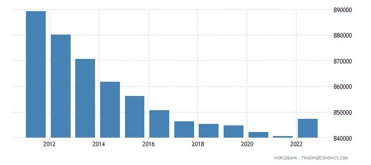 estonia population ages 15 64 total wb data