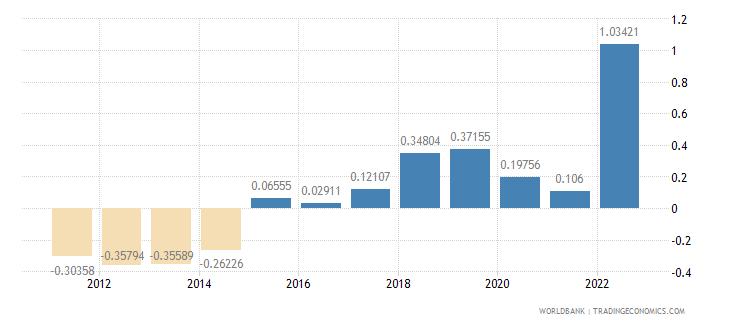 estonia population growth annual percent wb data