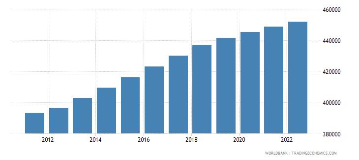 estonia population in largest city wb data