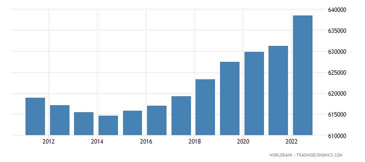 estonia population male wb data
