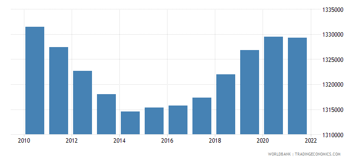 estonia population total wb data