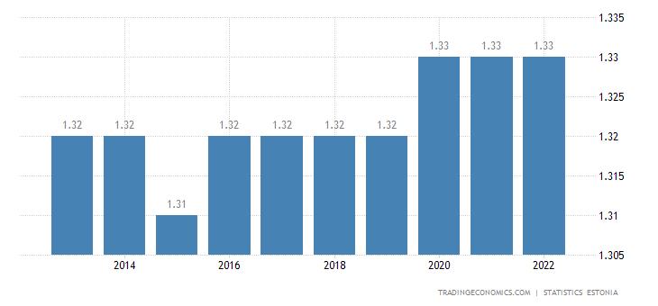 Estonia Population