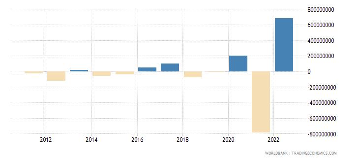 estonia portfolio equity net inflows bop us dollar wb data