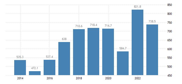 estonia portfolio investment liabilities financial account equity eurostat data