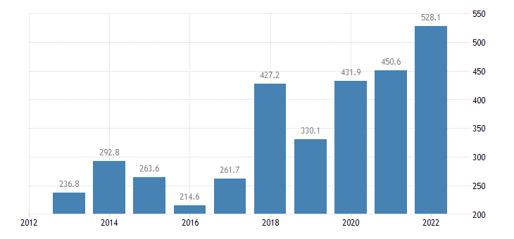 estonia portfolio investment liabilities financial account investment fund shares units eurostat data