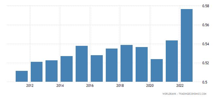 estonia ppp conversion factor gdp lcu per international dollar wb data