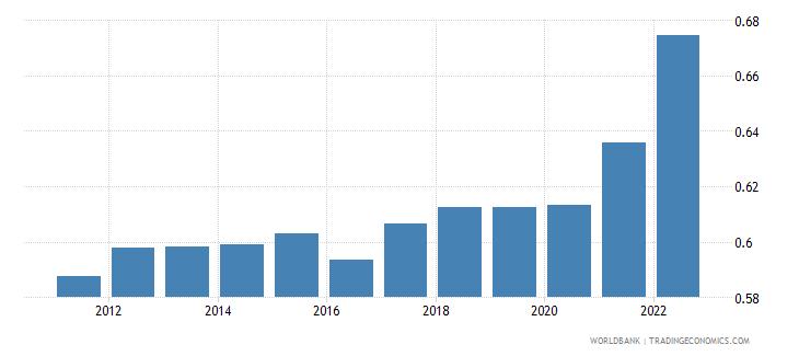 estonia ppp conversion factor private consumption lcu per international dollar wb data