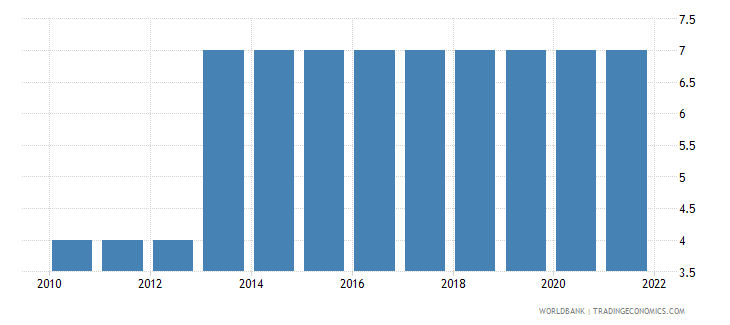 estonia preprimary education duration years wb data