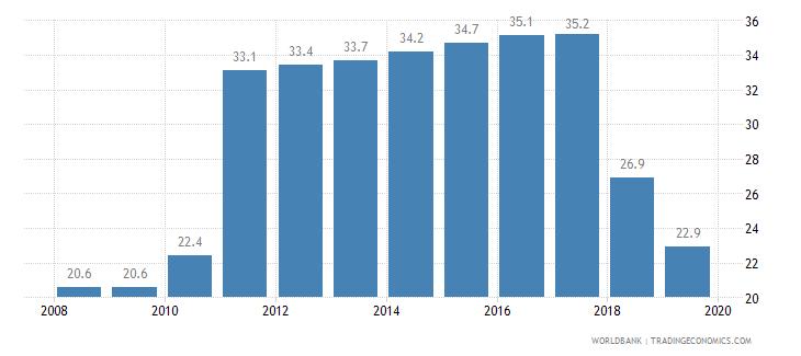 estonia private credit bureau coverage percent of adults wb data