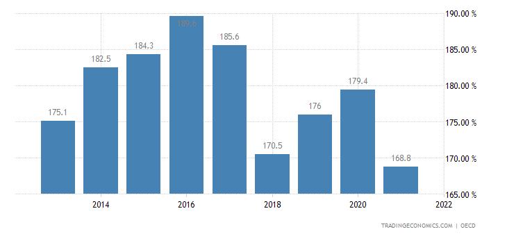 Estonia Private Debt to GDP | 1995-2018 Data | 2019-2020 Forecast ...