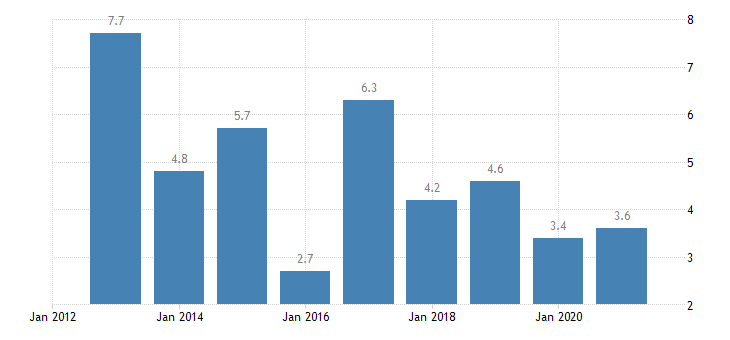 estonia private sector credit flow consolidated eurostat data