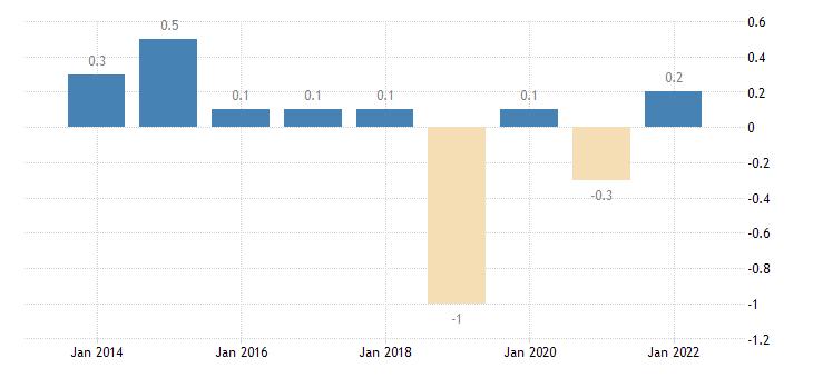 estonia private sector credit flow debt securities non financial corporations eurostat data