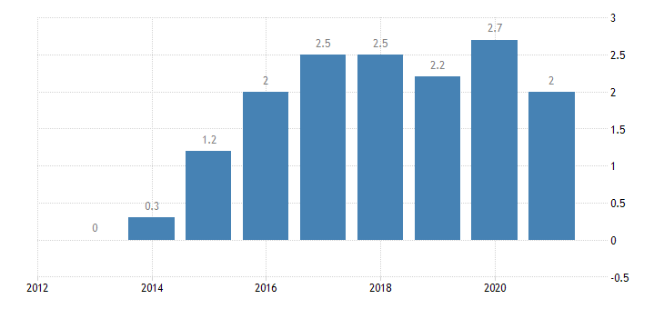estonia private sector credit flow loans non consolidated households eurostat data
