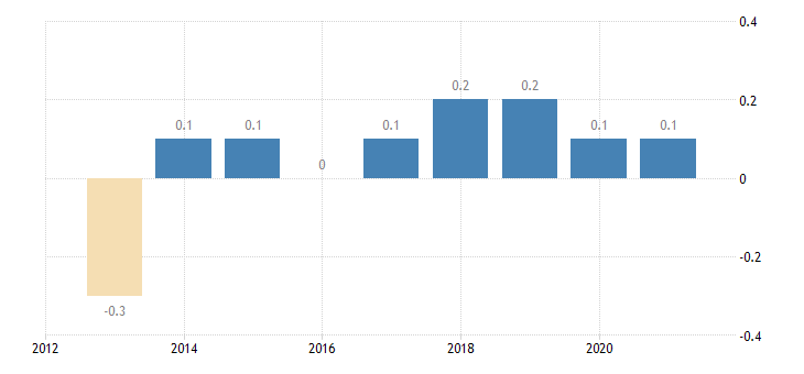 estonia private sector credit flow loans non consolidated non profit institutions serving households eurostat data