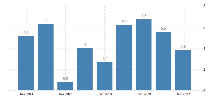 estonia private sector credit flow loans non financial corporations non consolidated eurostat data
