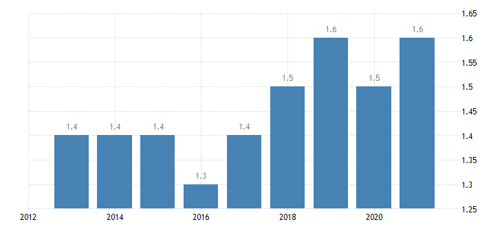 estonia private sector debt loans non consolidated non profit institutions serving households eurostat data