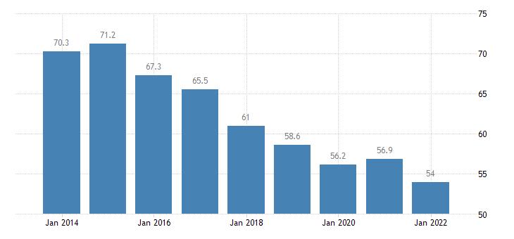 estonia private sector debt loans non financial corporations eurostat data