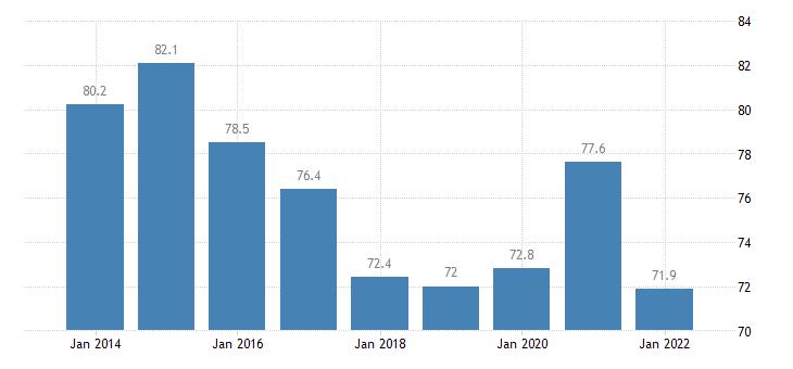 estonia private sector debt loans non financial corporations non consolidated eurostat data