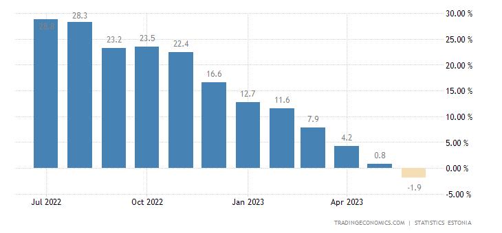 Estonia Producer Prices Change