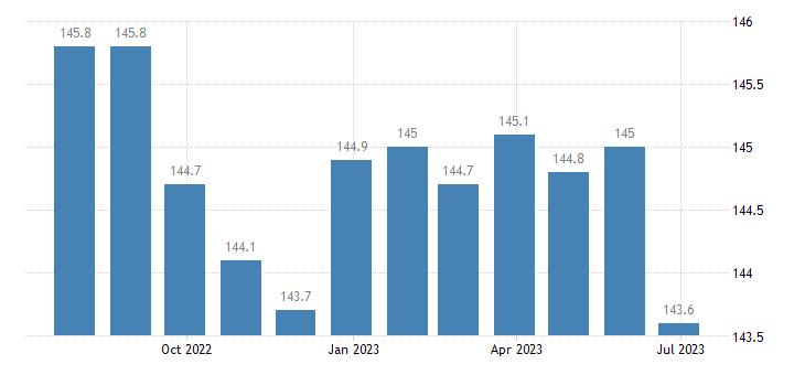 estonia producer prices in industry mig intermediate goods eurostat data