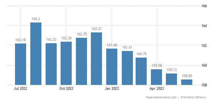 Estonia Producer Prices