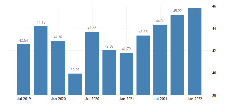 estonia profit share of non financial corporations eurostat data