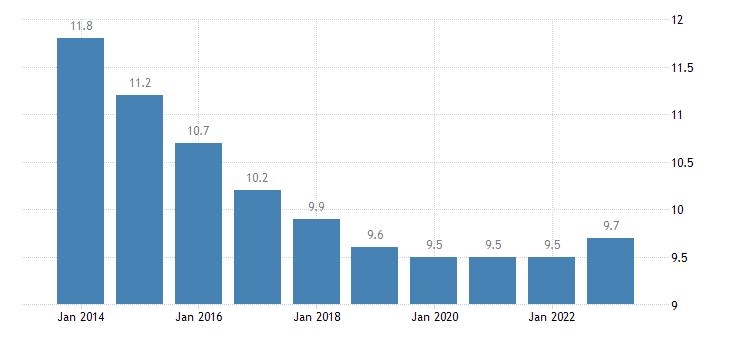 estonia proportion of population aged 15 24 years eurostat data