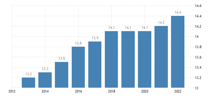 estonia proportion of population aged 65 79 years eurostat data