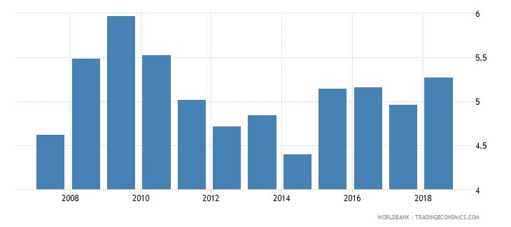 estonia public spending on education total percent of gdp wb data