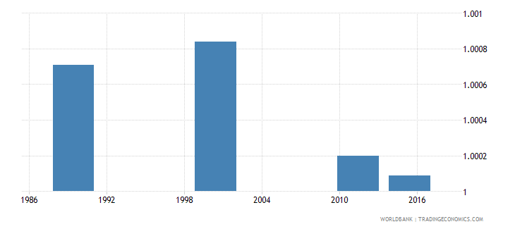 estonia ratio of young literate females to males percent ages 15 24 wb data
