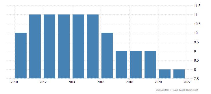 estonia regulatory quality number of sources wb data