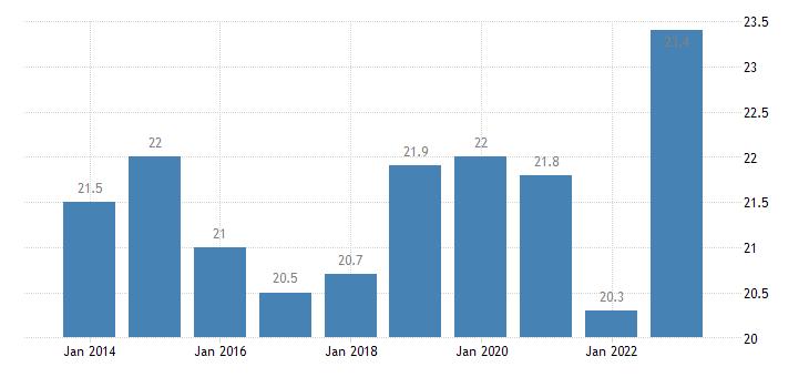 estonia relative median at risk of poverty gap eurostat data
