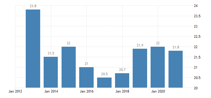 estonia relative median poverty risk gap eurostat data