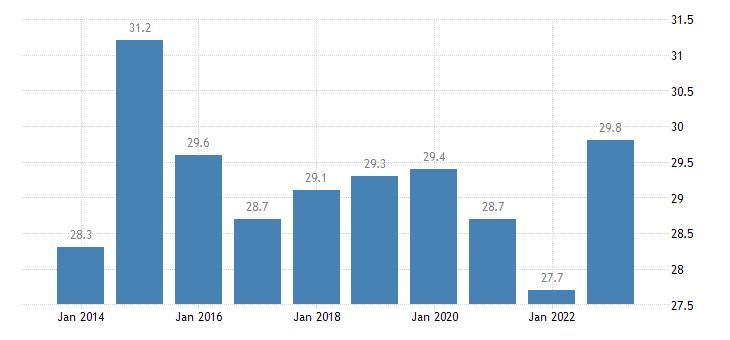 estonia relative median poverty risk gap from 18 to 64 years eurostat data