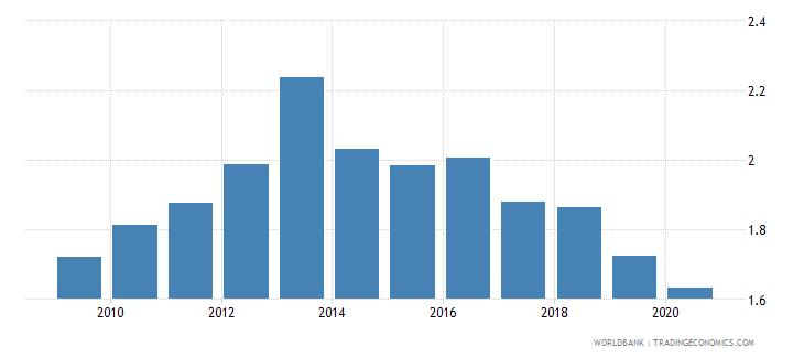 estonia remittance inflows to gdp percent wb data