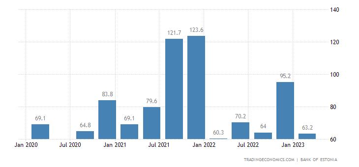 Estonia Remittances