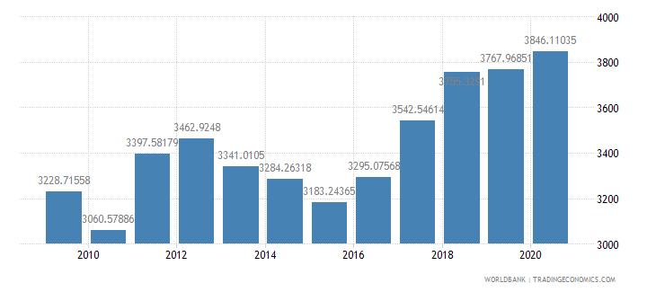 estonia researchers in r d per million people wb data