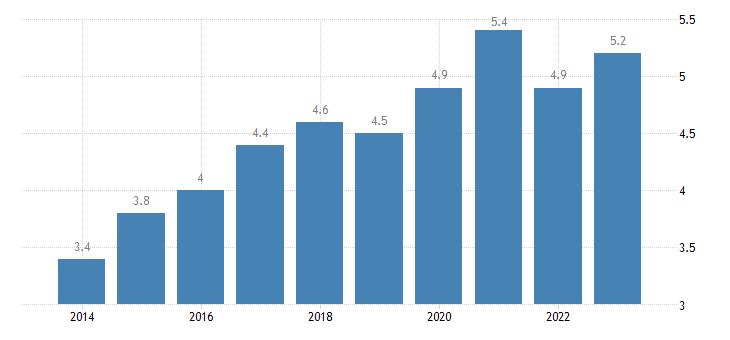estonia residential construction eurostat data