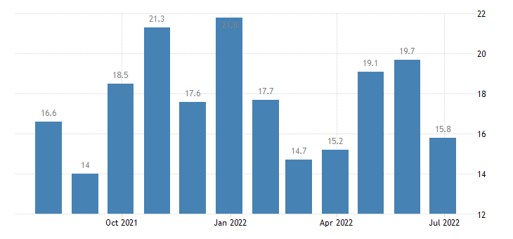 estonia retail confidence indicator eurostat data