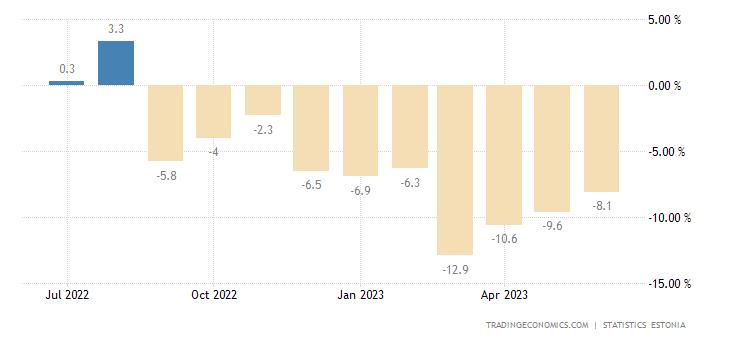 Estonia Retail Sales YoY